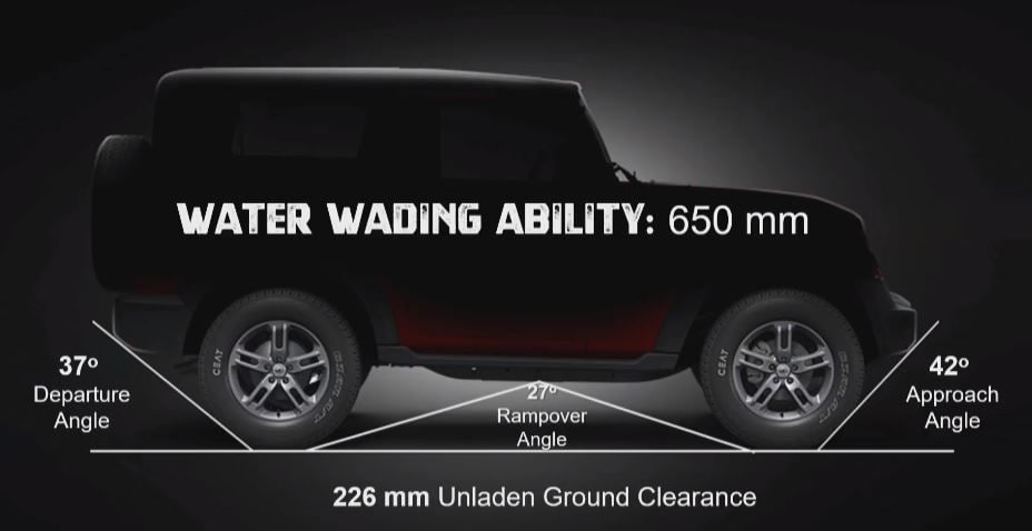 The new Thar has an unladen ground clearance of 226 mm. Mahindra claims that it can wade water as deep as 650 mm.