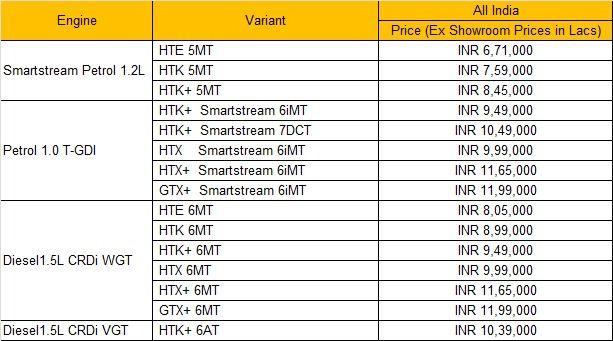 Full price list of Kia Sonet