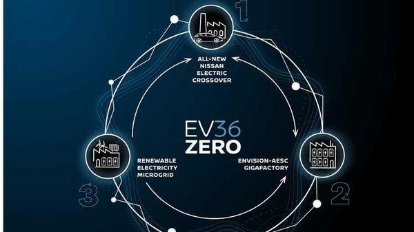 Nissan EV36Zero flagship project. (Nissan)