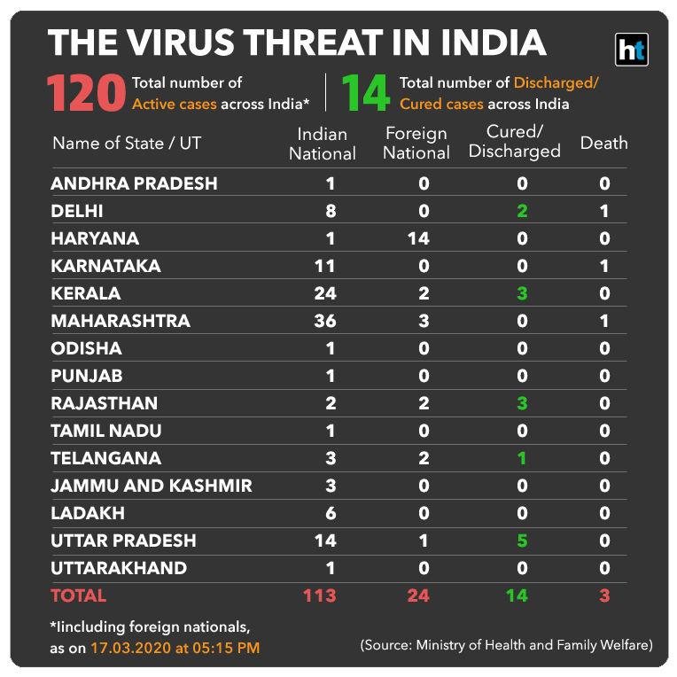 <p>Coronavirus cases in India rise to 137</p>