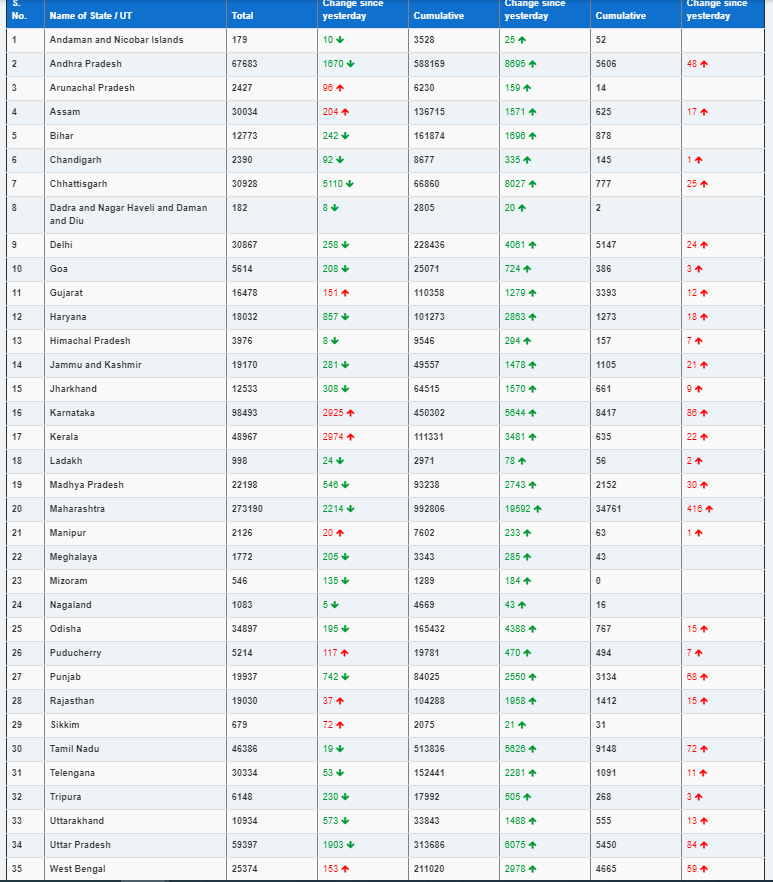 <p>India's state wise Covid-19 tally</p>