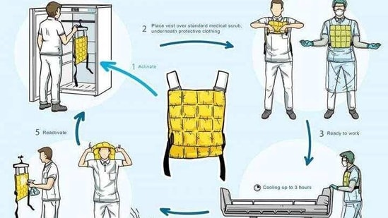 Wearing cooling vests during a Covid-19 shift ensures that nurses experience less heat during their work, suggests the findings of a novel study.(ANI)