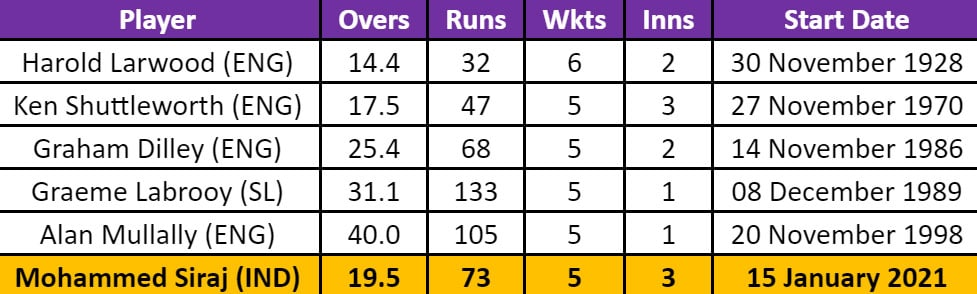 Mohammed Siraj became the sixth visiting pacer to take five wickets in Brisbane. (SI)