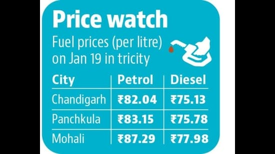 Fuel prices at all-time high across Chandigarh, Mohali and Panchkula