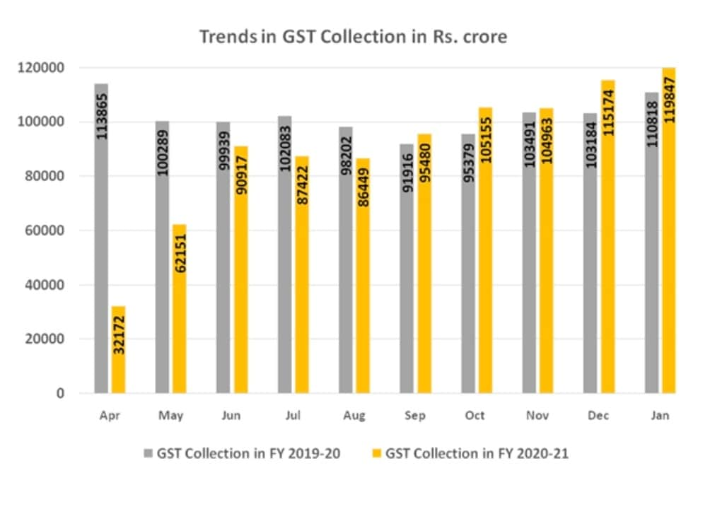 Revenues for month of January 2021 are 8% higher than GST revenues in same month last year. (Photo: Finance ministry)