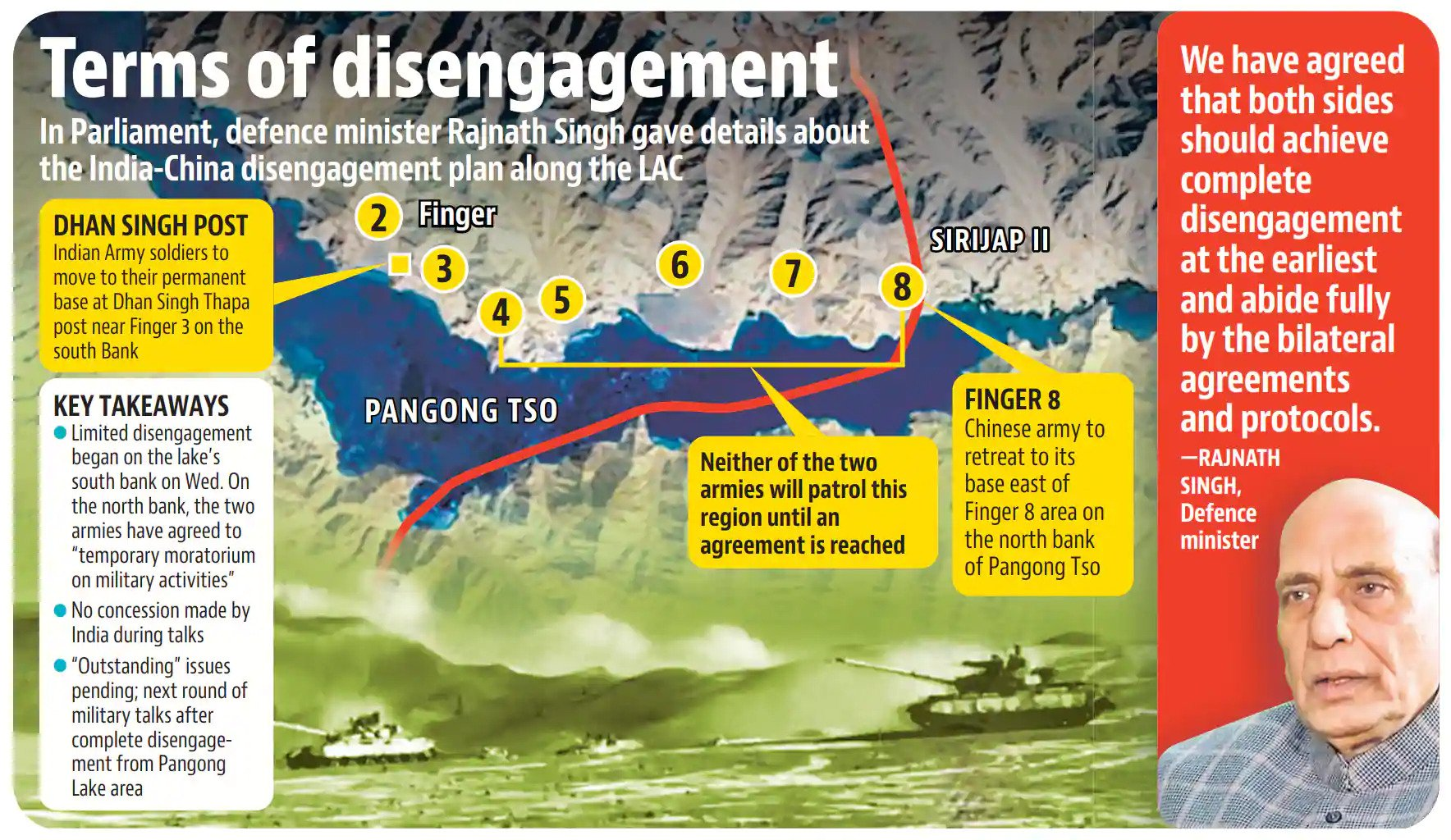 The outstanding issues related to deployment and patrolling at the three friction points will be taken up within 48 hours of pullback of troops deployed on strategic heights on the north and south banks of Pangong Tso, the ministry said in a statement.(HT Illustration)