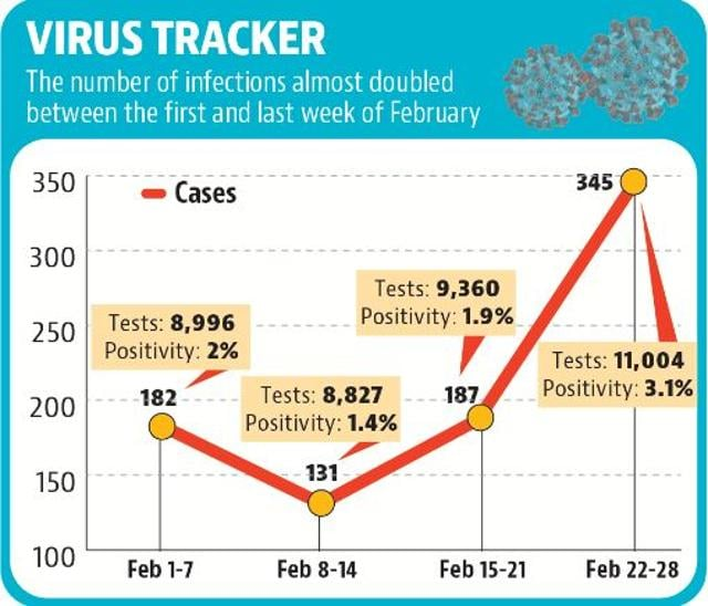 Covid cases in Chandigarh jumped by 85% in last week of February