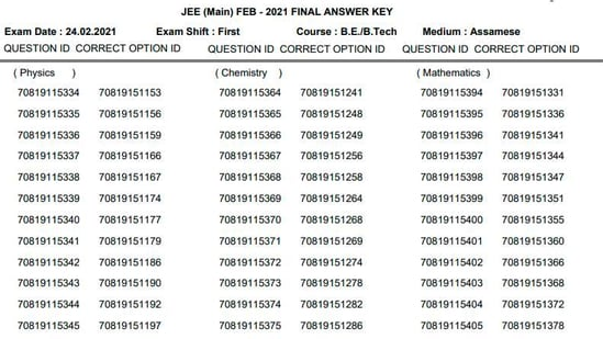 JEE Main answer key Feb 2021 exam: Candidates who have appeared in the examination can check the answer key here.(JEEmain.nta.nic.in)