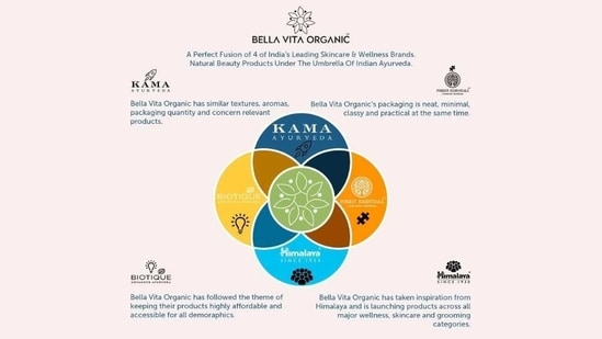 Bella Vita Organic has brought high quality yet affordable skincare, natural wellness and beauty products under the umbrella of Indian Ayurveda.