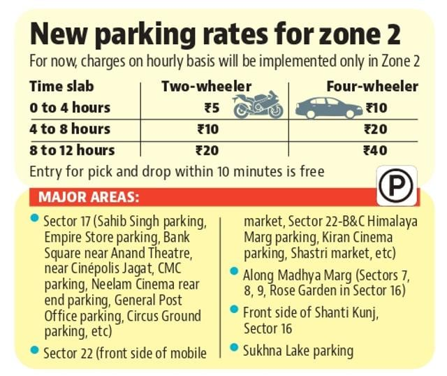 Parking to cost more at Chandigarh's 57 lots by March end