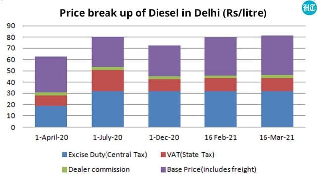 Disaggregated data on the various components of the price of petrol and diesel in the country provided by petroleum ministry shows that the tax component of both petrol and diesel prices increased significantly in 2020-21. (HT Graphics)
