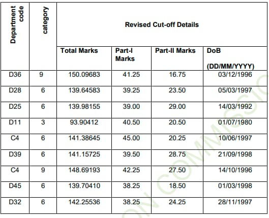 SSC steno exam 2018: Cut-off details based on above revision of results(ssc.nic.in)