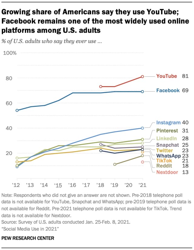 https://www.hindustantimes.com/world-news/youtube-most-used-social-media-in-us-followed-by-facebook-here-are-the-top-10-101617871367800.html