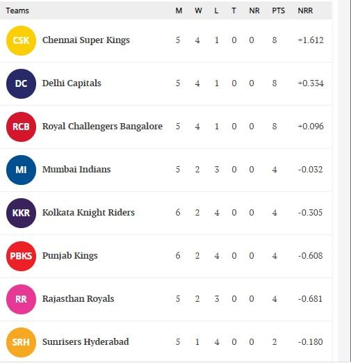 IPL 2021 points table after PBKS vs KKR match