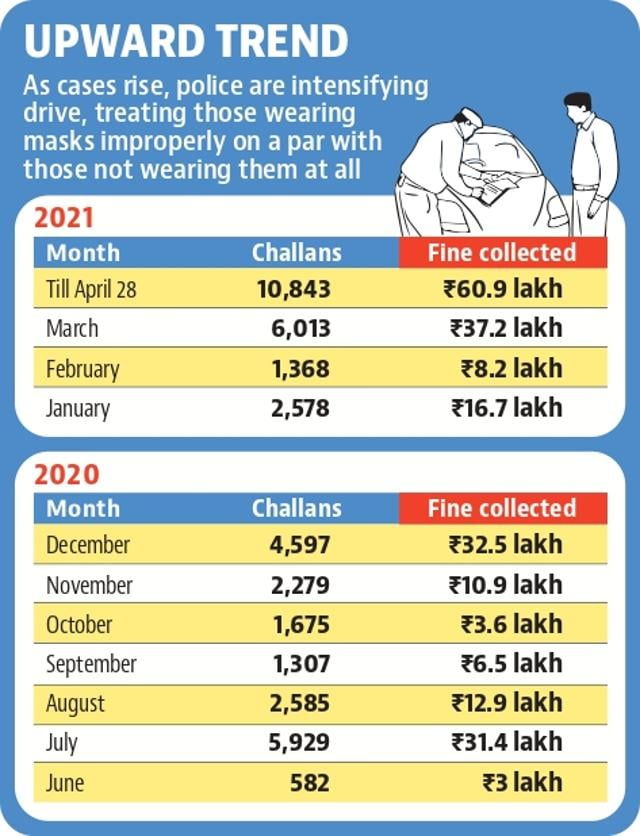 10,000 challaned in April for Covid violations in Chandigarh
