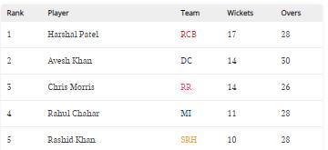 IPL Purple Cap list.