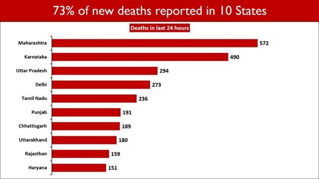 States with highest Covid-19 deaths reported in last 24 hours on May 10.
