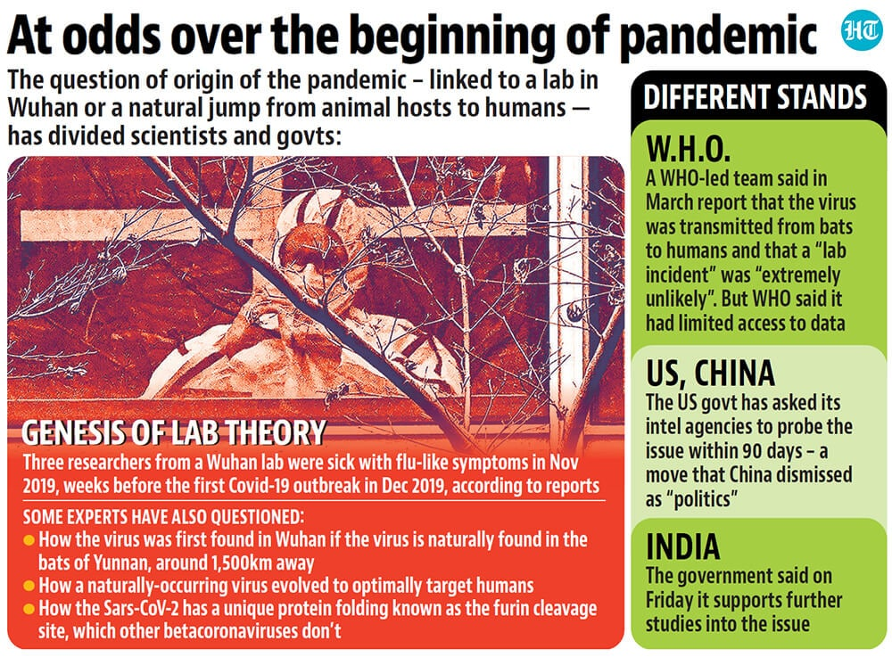 The scientific community has been divided over what to make of the virus's origin clues till now.(Hindustan Times)