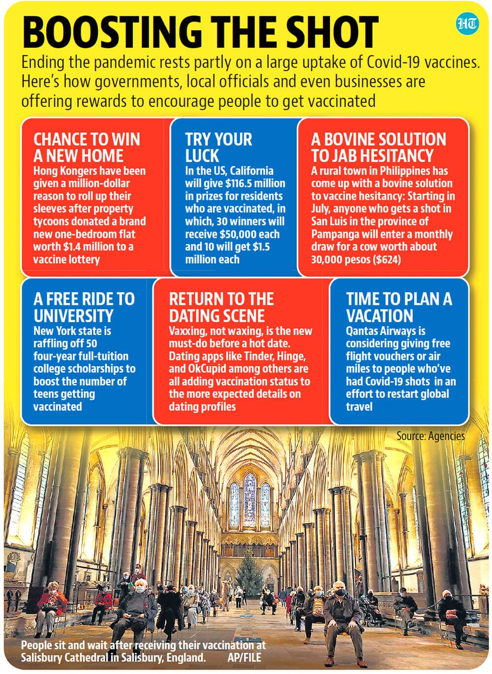 Rewards for vaccination.(Hindustan Times)
