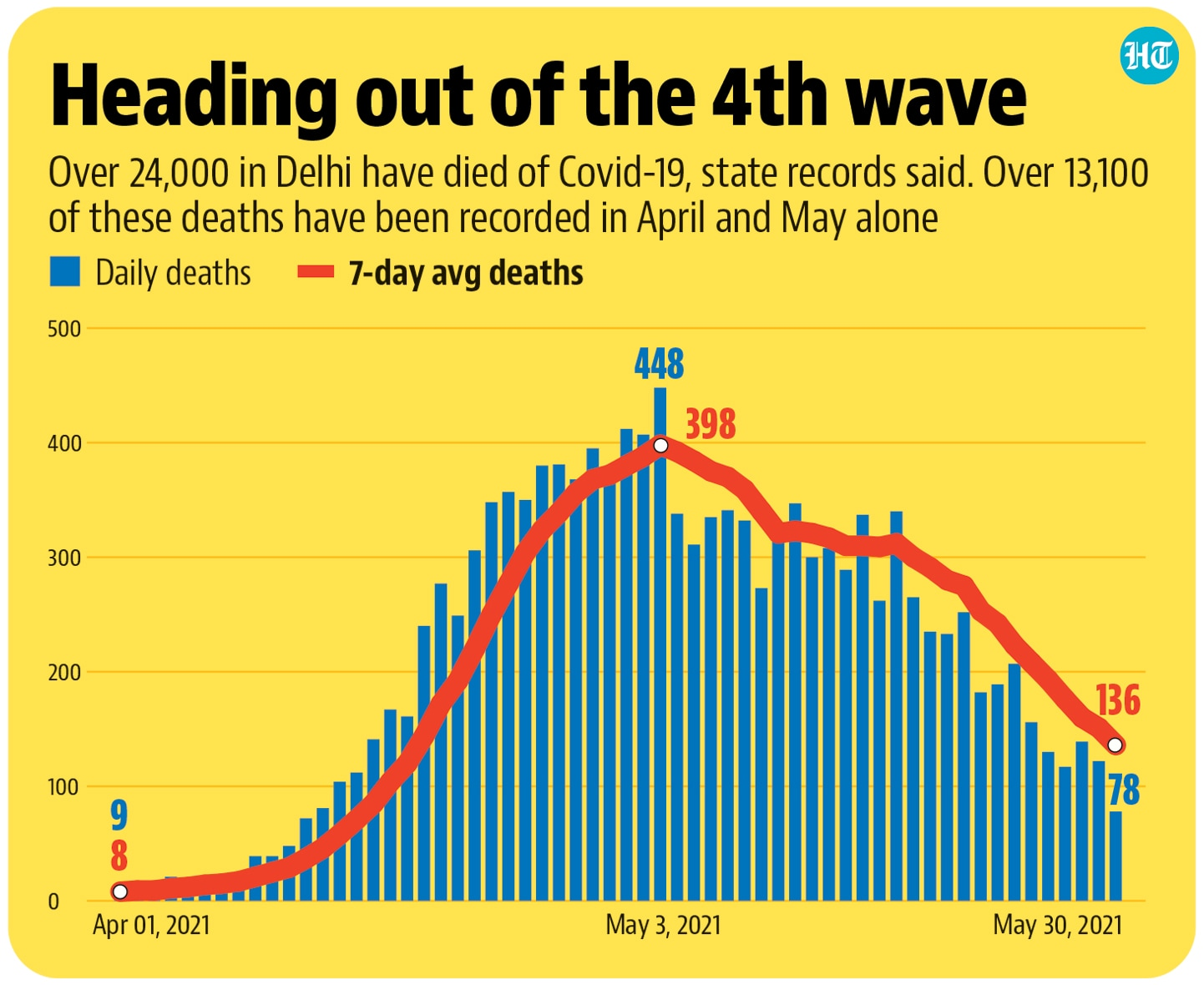 Delhi also added 946 new infections on Sunday, a marginal dip from 956 cases the previous day.(Hindustan Times)
