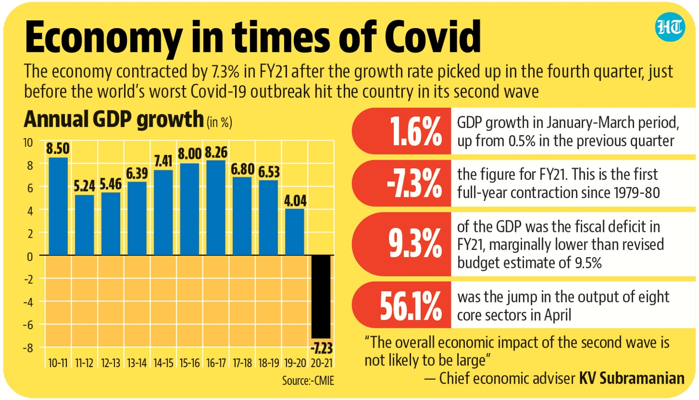 RBI, in its Annual Report released on May 28, projected a GDP growth of 10.5% for the current fiscal year.(Hindustan Times)