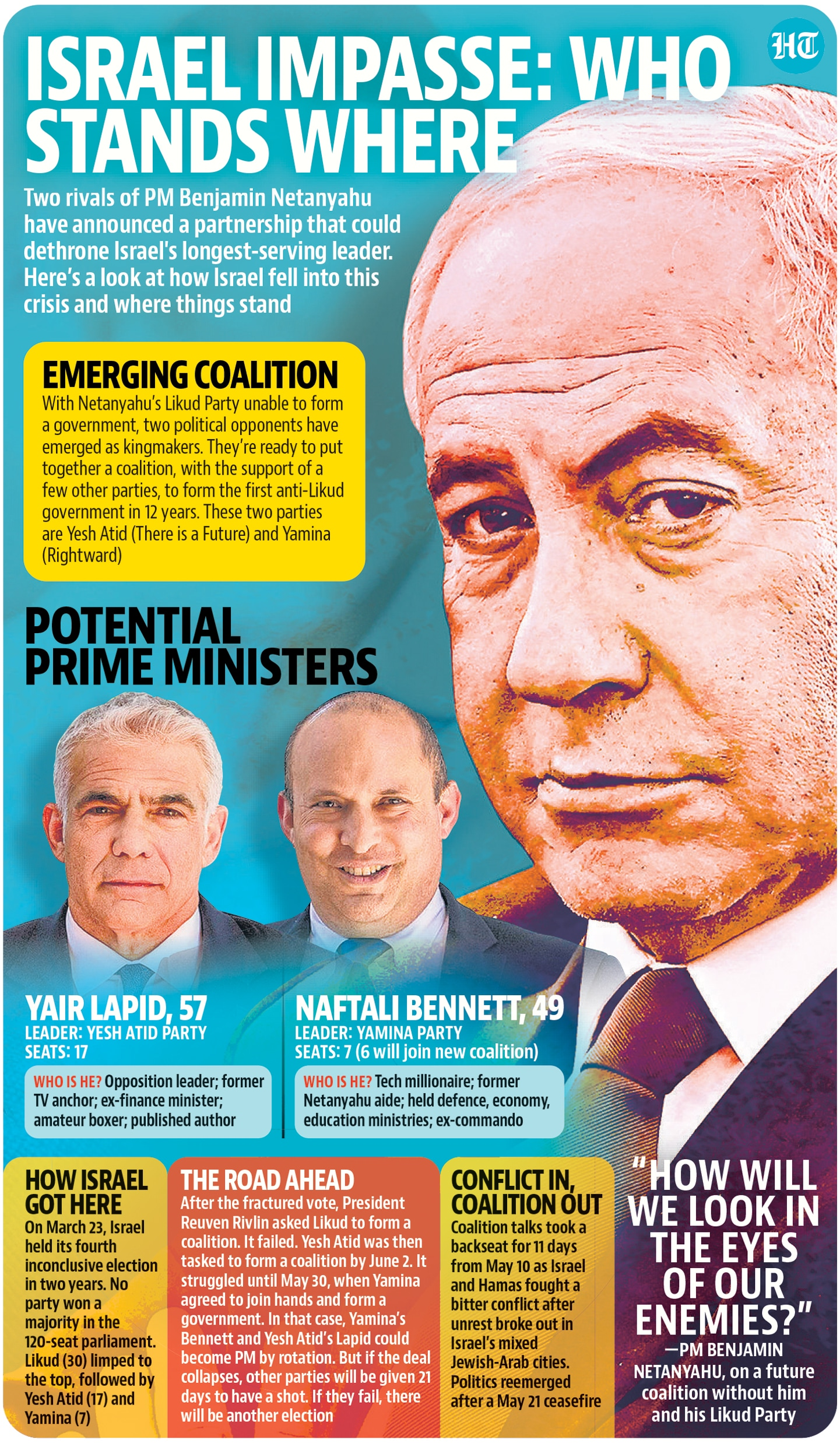 Israel's potential prime ministers(Hindustan Times)