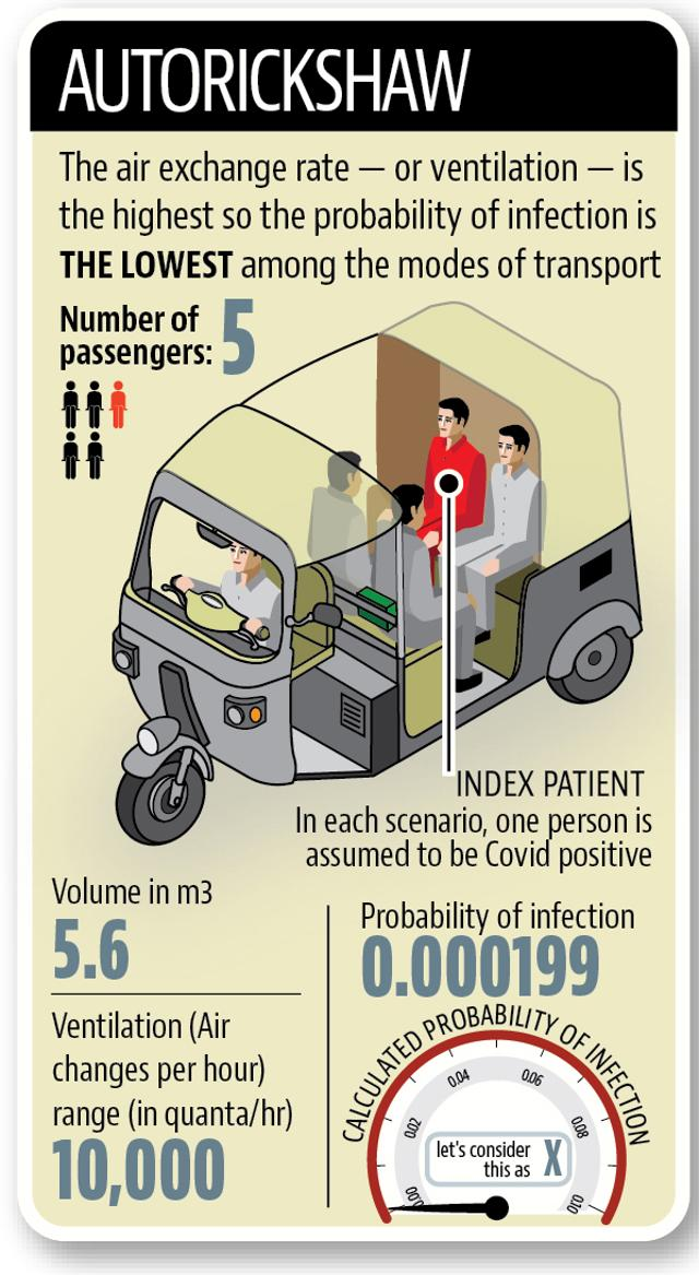 Travelling safe during Covid pandemic: Transmission in taxi, bus and auto