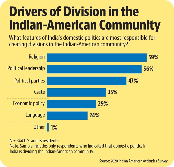 Drivers of Division in the Indian-American Community (2020 Indian American Attitudes Survey)