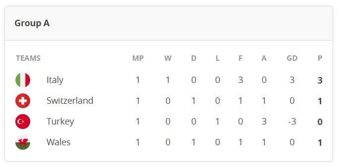 Euro 2020: A Grubu puan tablosu