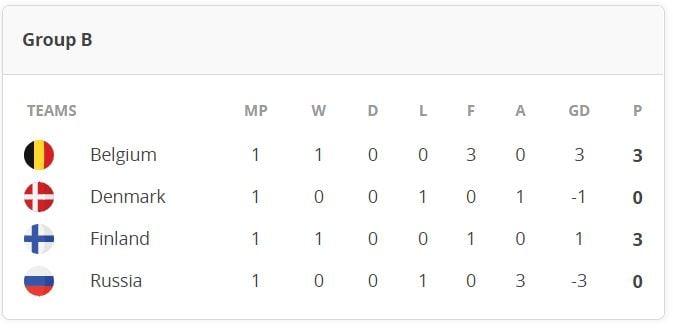 Euro 2020: B Grubu puan tablosu