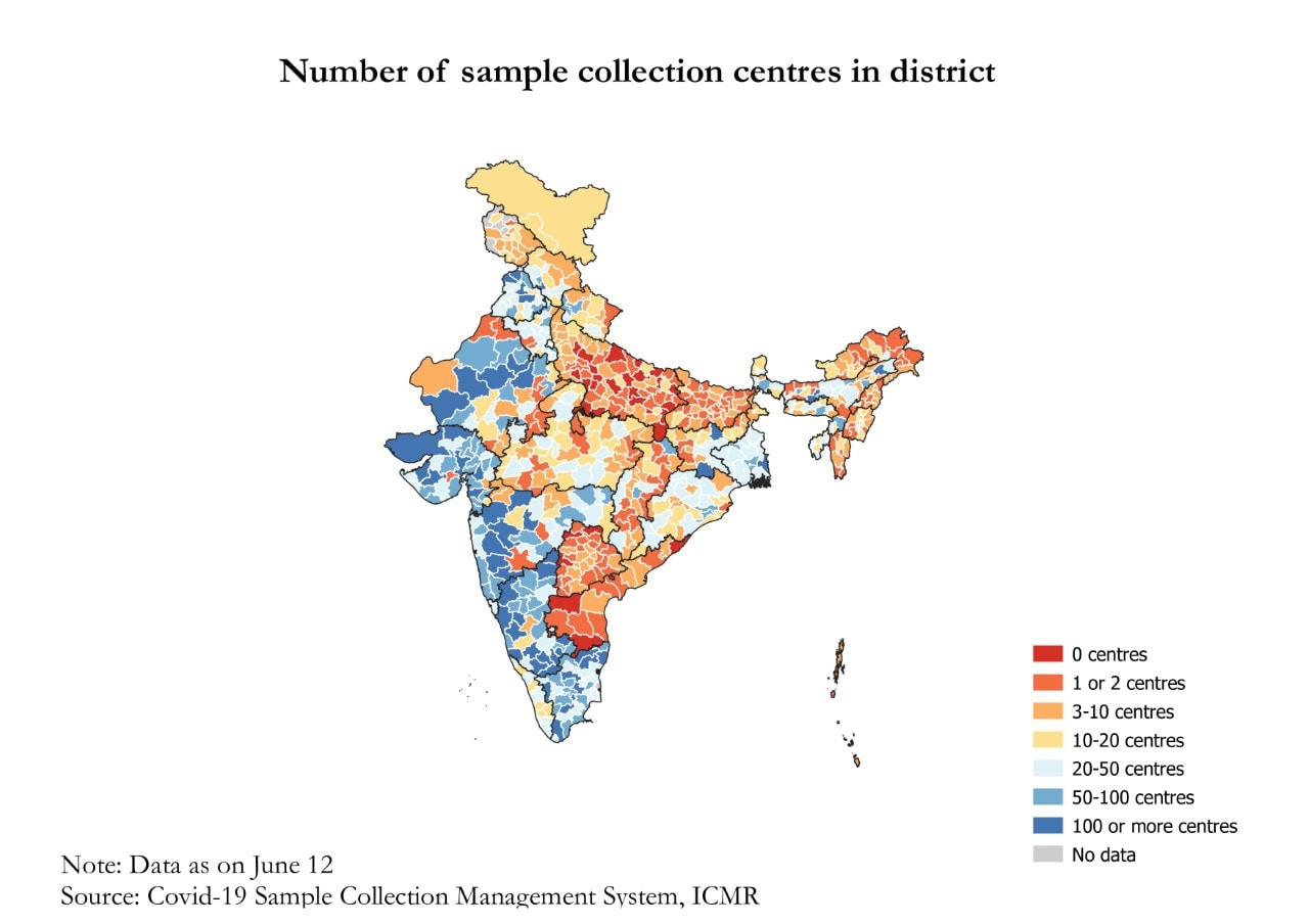 31 out of the 735 districts in the country listed on the portal had no sample collection centre(ICMR)