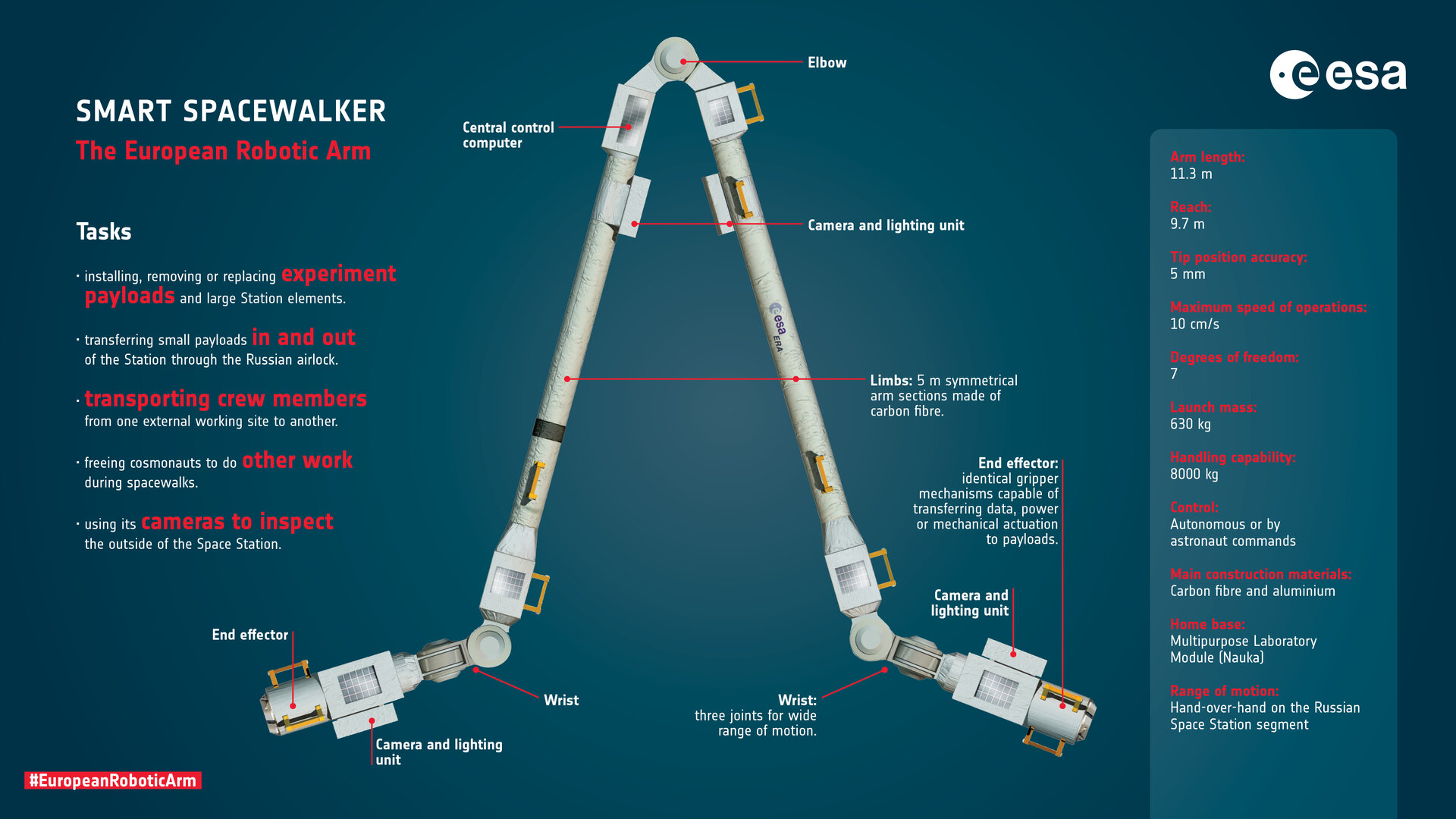 Graphic via the European Space Agency  - European Robotic Arm specs pillars 1625725480447 - A 'robot arm' will fly to International Space Station. Here's all you need to know