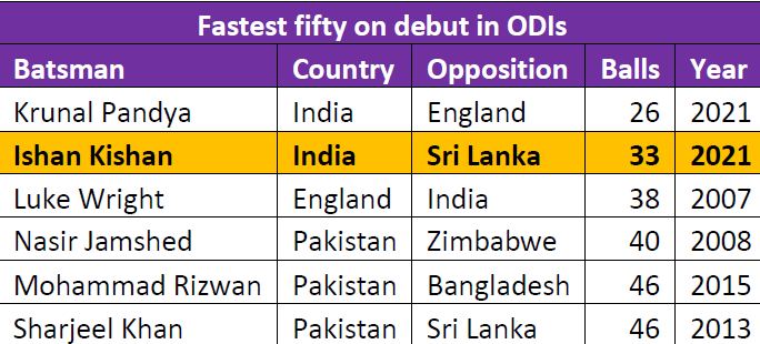 A look at fastest fifties on debut in ODIs.