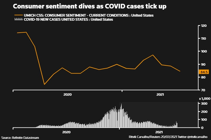 Consumer sentiment dives as COVID cases tick up