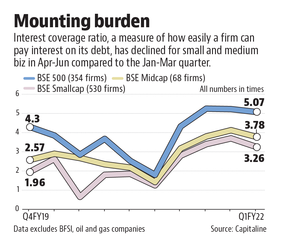 India's largest companies have extended their lead over their smaller rivals since the Covid outbreak last year,