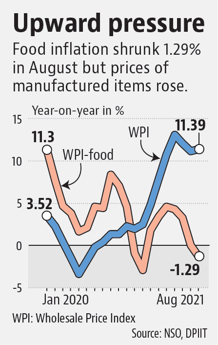 Data released on Monday showed retail inflation eased in August to a four-month low at 5.3% on the back of softening food prices and a favourable base effect