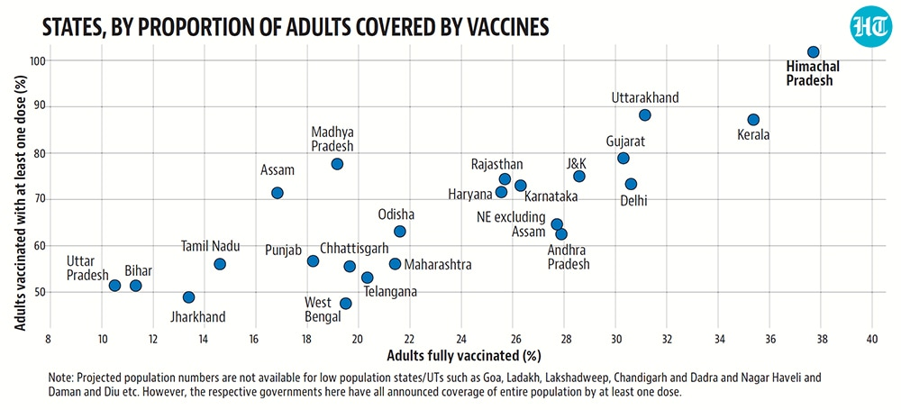 Uttarakhand is in second place with almost 57.1% of adults in the state partially vaccinated and 31.1% having received both doses of the vaccine - which translates to about 88.2% of adults receiving at least a vaccine.