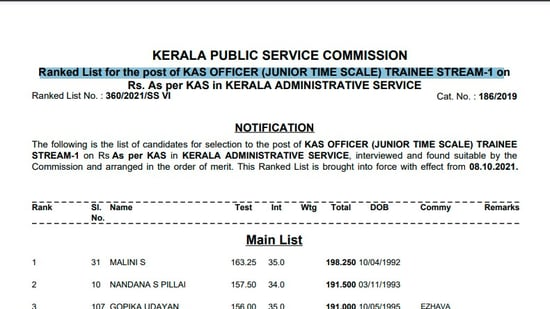 KPSC KAS results 2021: Candidates who have taken the KPSC KAS exam 2021 can check their results (final Rank list) on KPSC's official website at keralapsc.gov.in.( keralapsc.gov.in)