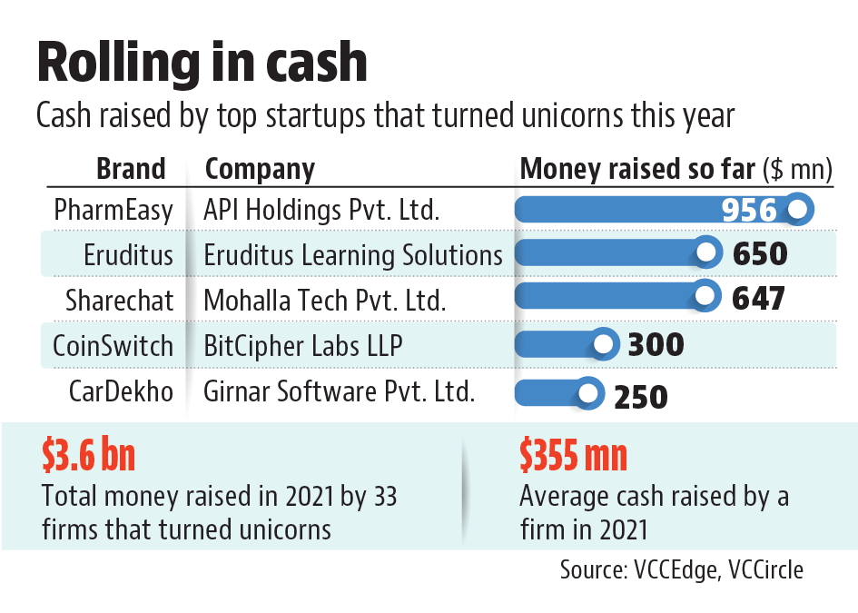 India is now home to more than 60 unicorns, startups valued at $1 billion or more, with more than half of them entering the coveted club this year.