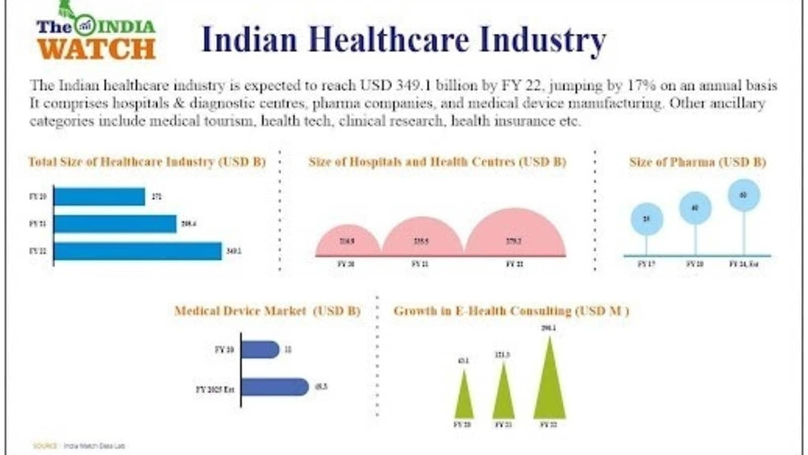 hindustantimes.com - HT Brand Studio - The Indian healthcare industry will continue to draw investor attention