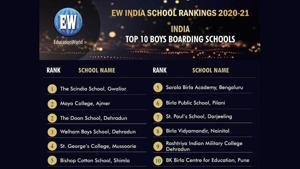 The Scindia School Gwalior ranks No 1 in the world's largest school ranking survey(The Scindia School)