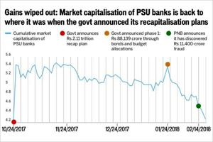 After PNB fraud, banks' market capitalisation back to pre-fund...
