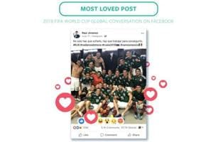 Mexico's Raúl Jiménez's photo of his team after beating 2014 World Cup champions, Germany was the most loved post on Facebook.