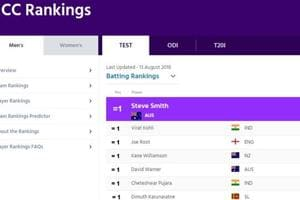 Steve Smith is currently the number one ranked batsman in world cricket.