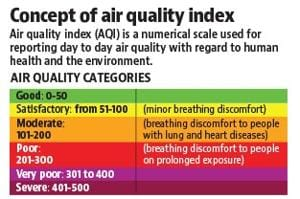 City's AQI becomes poorest this year, likely to cross 200