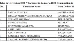JEEMain Result 2020: Nine candidates score perfect 100