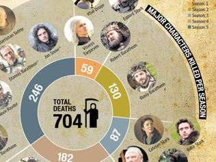 Game theory: The complete guide to Game of Thrones in numbers