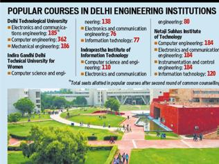 Computer science, IT top choices for engineering aspirants in Delhi