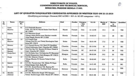 HP Police Constable result 2019 declared