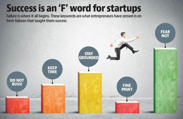 Various entrepreneurs share what were their failures and what they learnt from it.(ISTOCK)